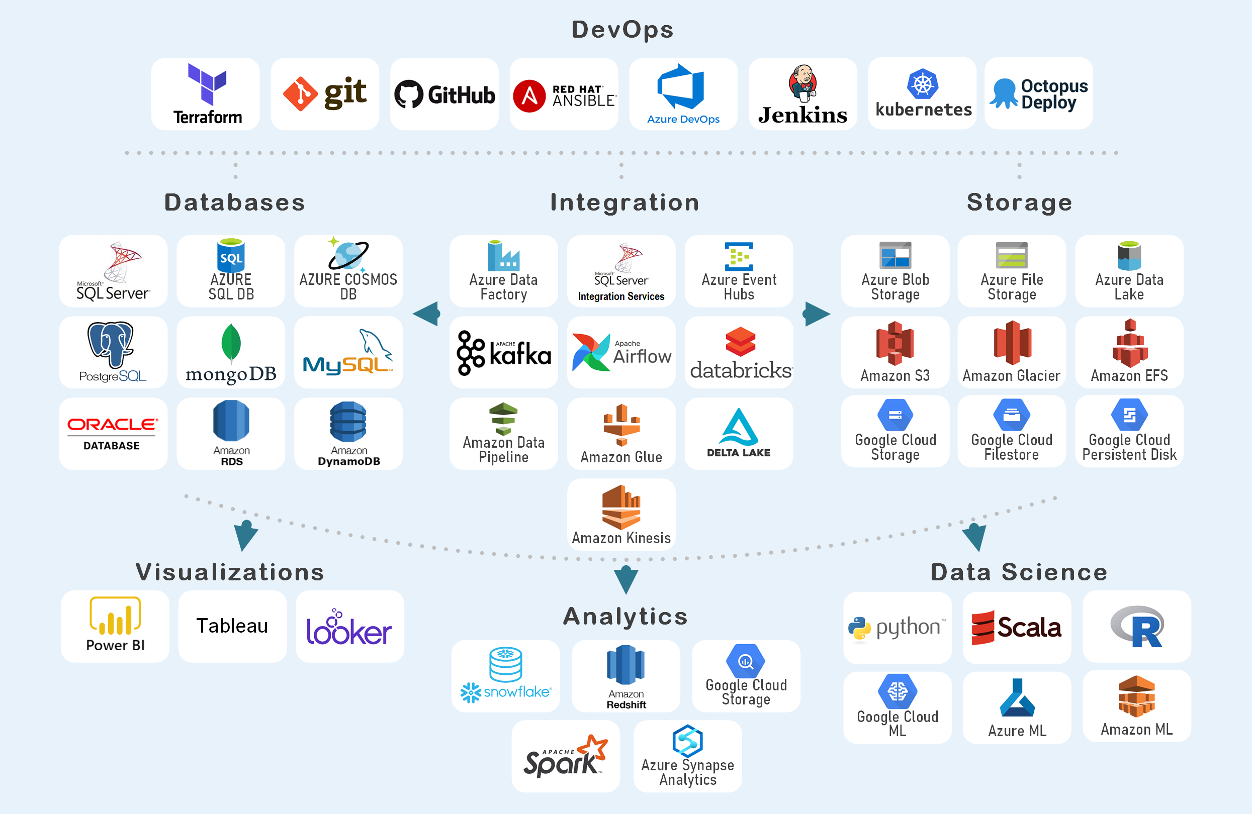 Technologies Graphic