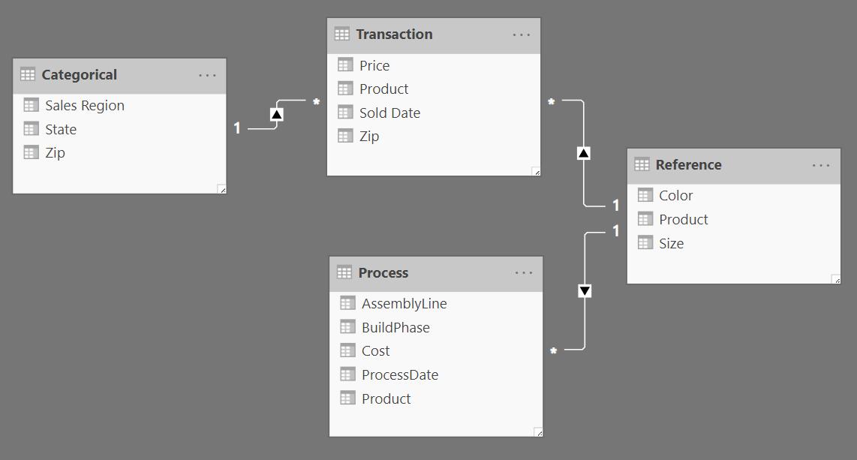Power Bi Data Modeling And Design Part 1 Pic