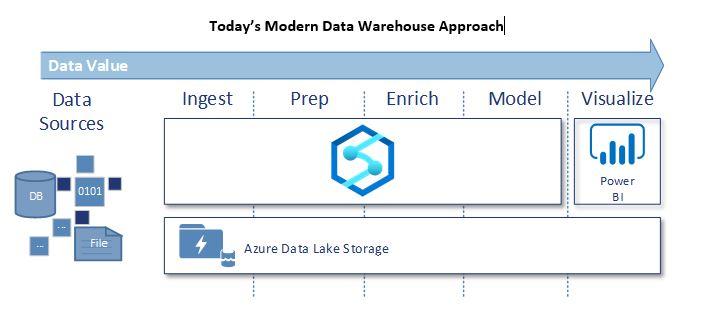 Today's Modern Data Warehouse Approach