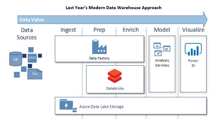 Last Year's Modern Data Warehouse Approach